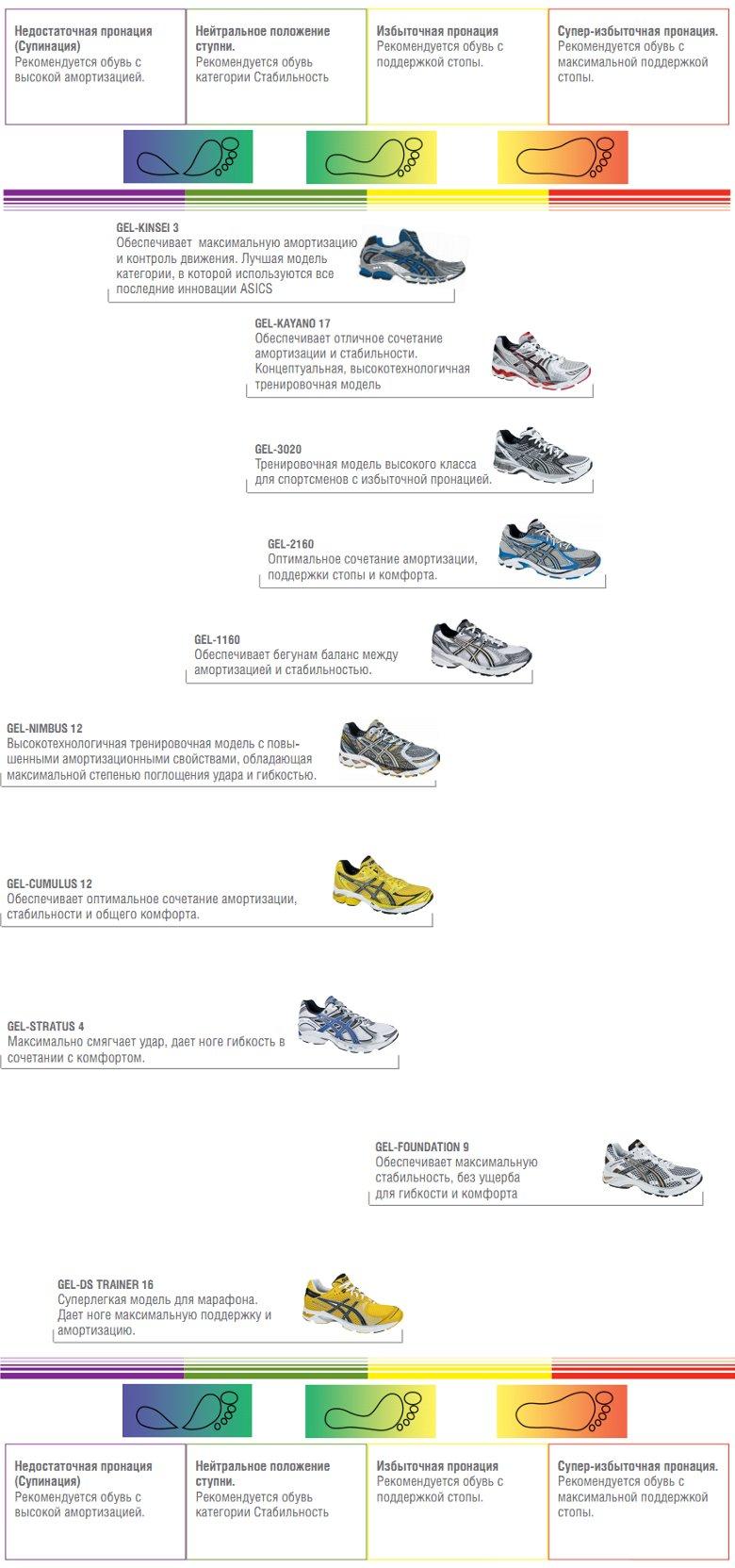 57249465 Как выбрать лучшие кроссовки для бега. Как выбрать беговые кроссовки ...